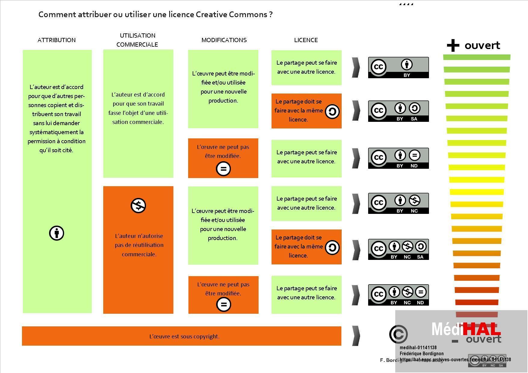 Comment utiliser une oeuvre sous licence Creative Commons ? Frédérique Bordignon / CC BY-NC-SA