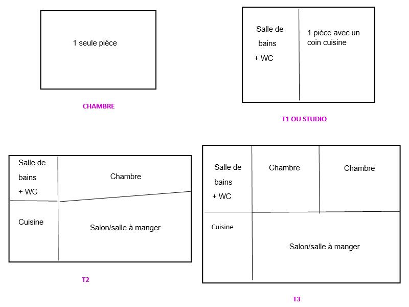 Décrypter les types de logement