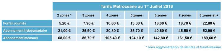 MétrOcéane - Tarifs au 1er juillet 2016