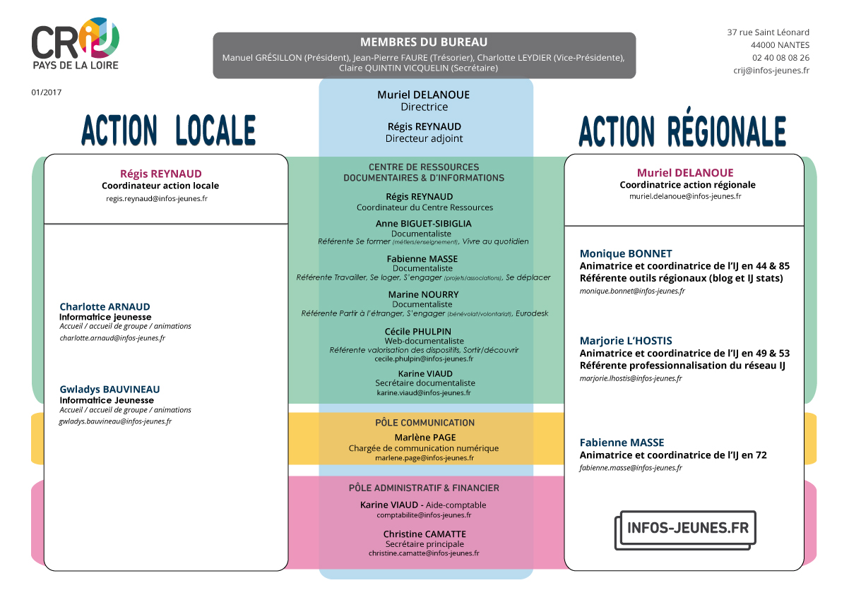 Organigramme CRIJ Pays de la Loire